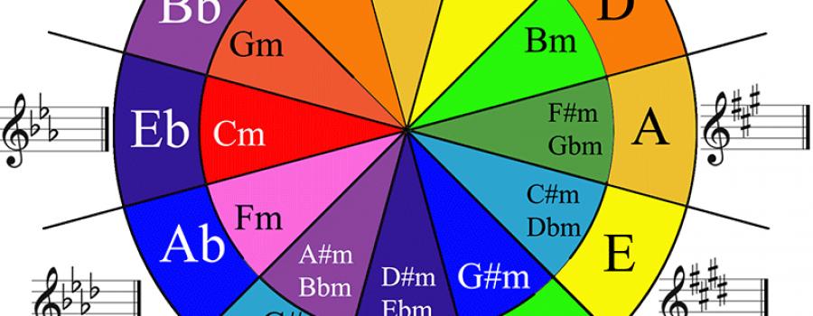 Tìm hiểu vòng tròn hợp âm
